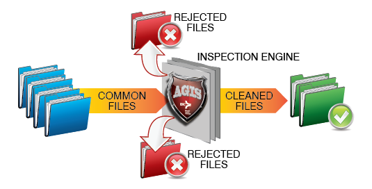 AGIS securely transfers at-risk data files