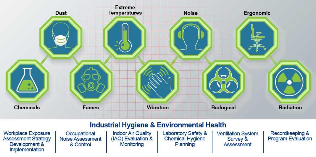 Industrial Hygiene & Environmental Health Capabilities